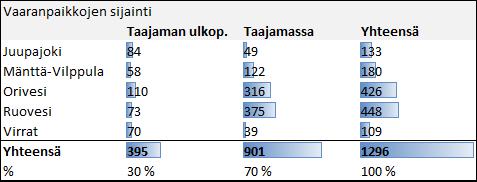 Kyselyn tuloksia taulukossa 1.